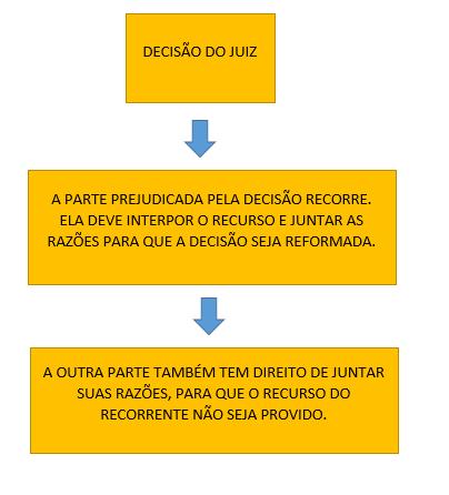 grafico-apelacao